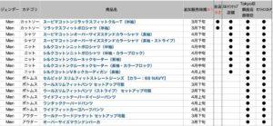 ユニクロ+J2021SS再販リスト